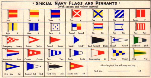 Evolution of signal flags publicscrutiny Images